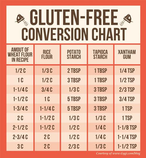 Gluten free conversion chart