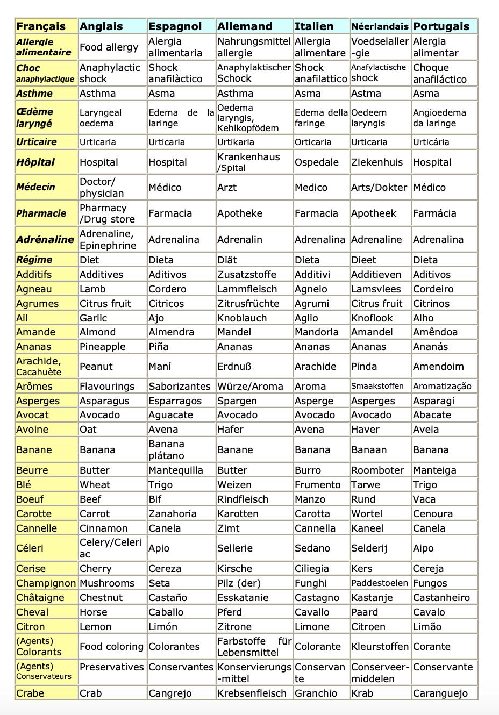 Vocabulaire pour allergique page 1