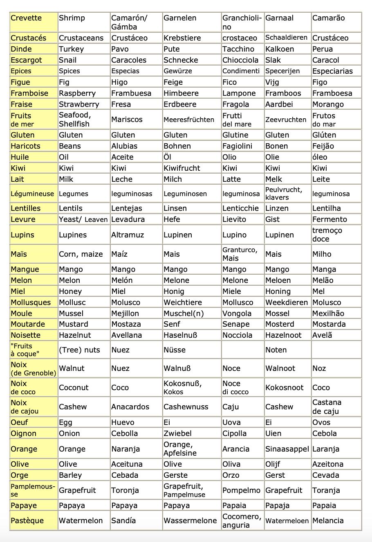 Vocabulaire pour allergique page 2