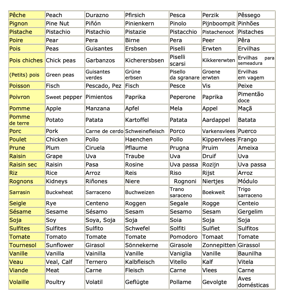 Vocabulaire pour allergique page 3