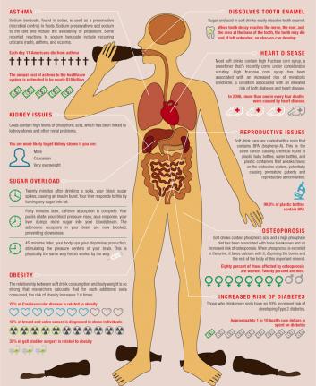 Effet sur soda sur l'organisme