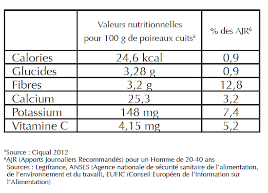 Le poireau côté nutrition