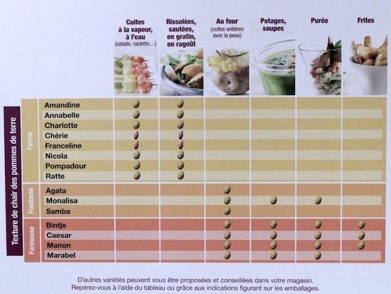 Pommes de terre - Quelle variété pour quel usage