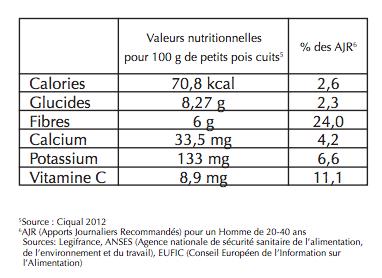 Valeur nutritionnelle de 100g de petits pois