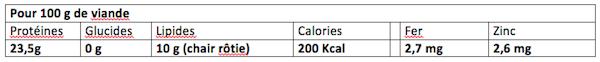 Valeurs nutritionnelles du canard