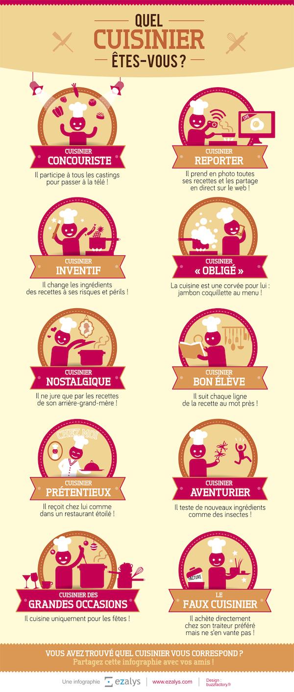 Infographie - Quel cuisinier êtes-vous
