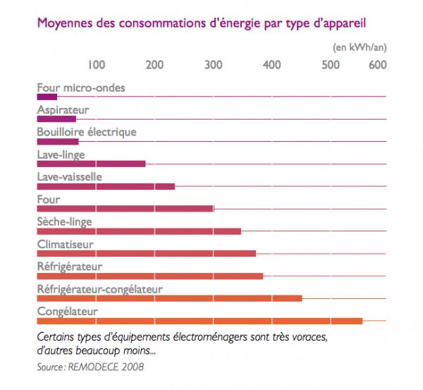 Moyenne des consommations d'énergie par type d'appareil - source ADEME