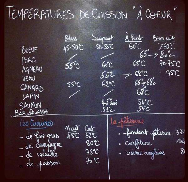 Roti De Boeuf Cuisson Basse Temperature Au Four