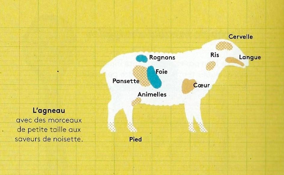 L'agneau - Produits Tripiers