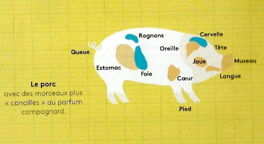 Le Porc - Produits tripiers